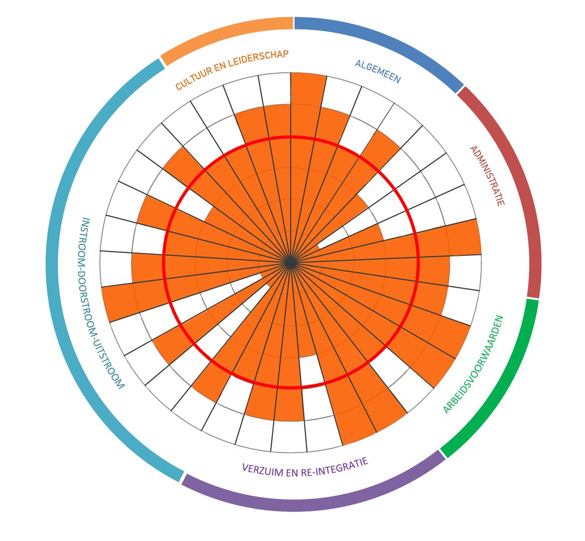 Een slimme HR scan: de DURF HR-Indicator. Hij verschaft je gratis inzicht in 6 onderdelen rondom personeelszaken:  algemene zaken, administratie, arbeidsvoorwaarden, verzuim en re-integratie, instroom-doorstroom-uitstroom en cultuur en leiderschap.