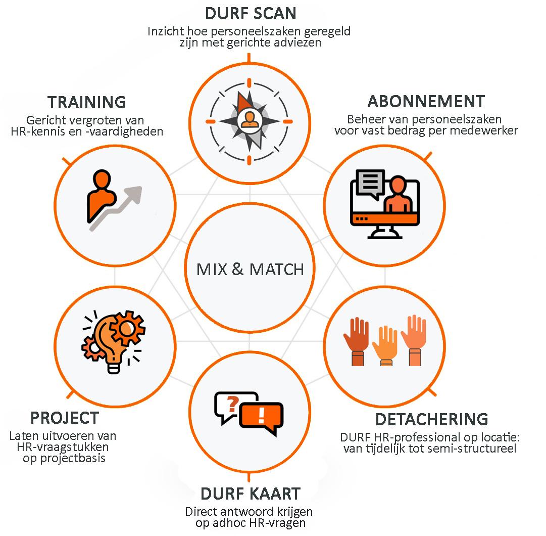 Mix & match concept. Elke ondernemer heeft eigen specifiek behoeften en wensen wat betreft de uitvoering van personeelszaken. DURF Mix & Match is het model dat hierop antwoord geeft. Onbeperkt mixen naar behoefte, met een maximale match op resultaat. Van online HR-support op afstand, tot een HR-professional bij jou op locatie. De vorm bepaal jij, de uitvoering verzorgen wij.